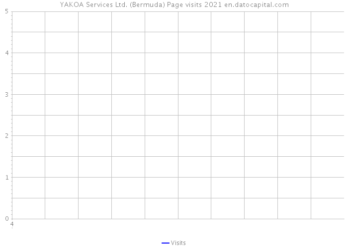 YAKOA Services Ltd. (Bermuda) Page visits 2021